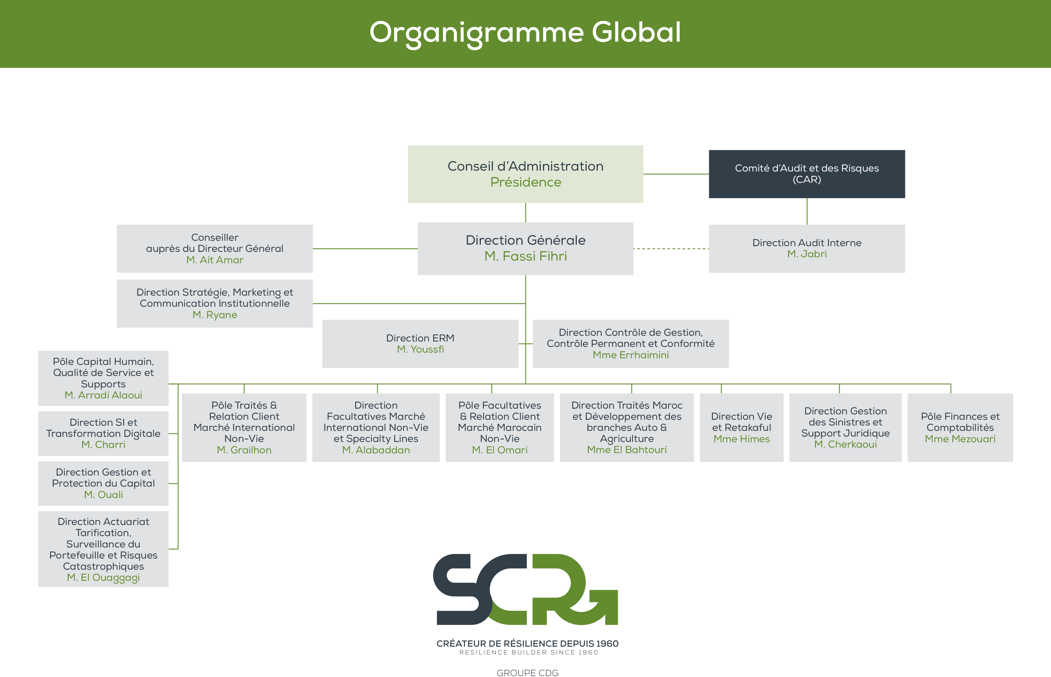 SCR Presentation Corporate Organigramme